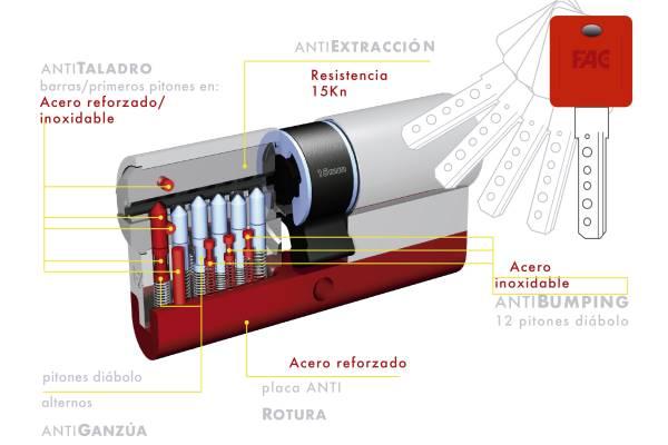 cilindro fak RK